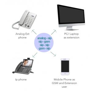 softphone dan ippbx dan analog