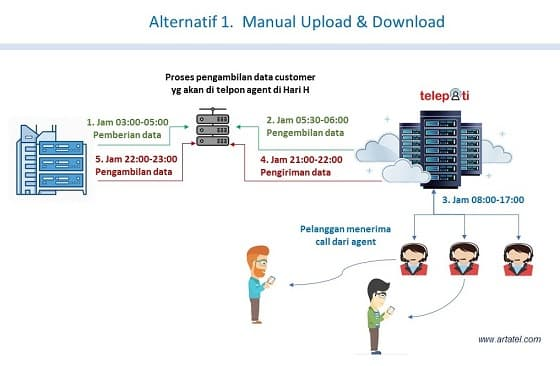 FLOW Data Manual download upload