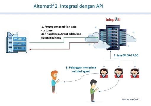 FLOW Data API