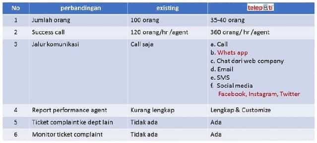 Perbandingan performance agent vs telepati