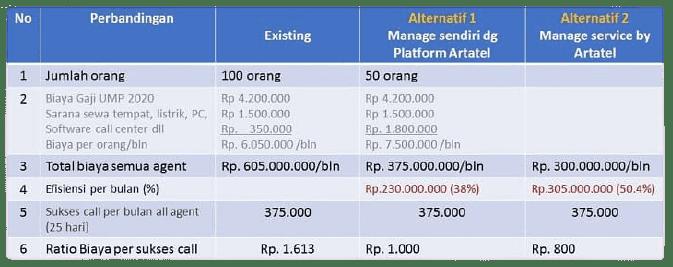 Perbandingan biaya agent