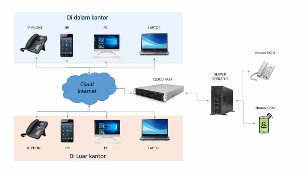Flow cloud pabx