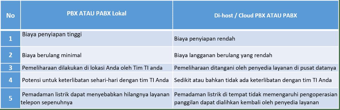 tabel perbandingan pabx dan ippabx