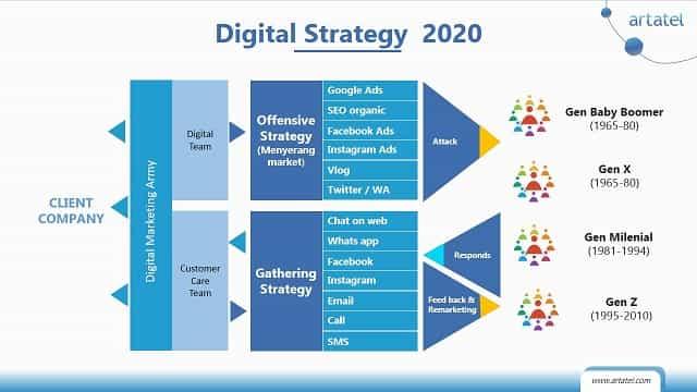 Digital strategi 2021