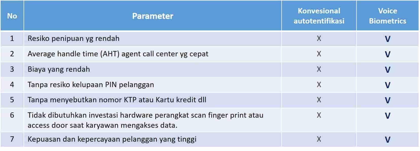 perbandingan Voice biometric vs konvensional