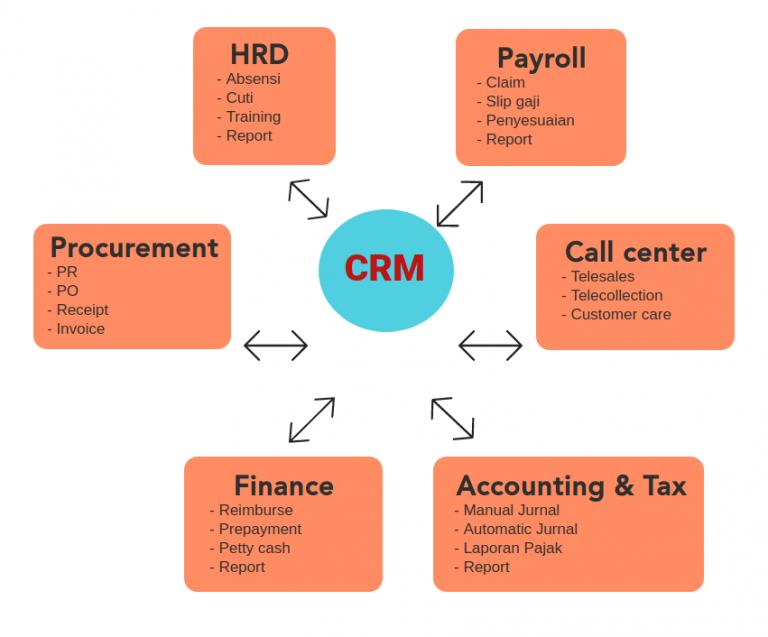 Flow dan fungsi aplikasi CRM