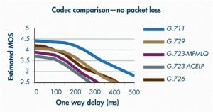 Tabel bandhwidth Codec
