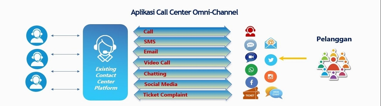 Kondisi call center Telepati