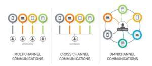 Tipe channel kanal komunikasi omnichannel